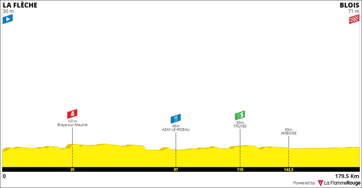 Tracez le Tour de France 2021 191001090943358409
