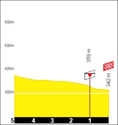 Tracez le Tour de France 2021 191001091200960594
