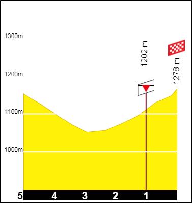 Tracez le Tour de France 2021 191001092131288926