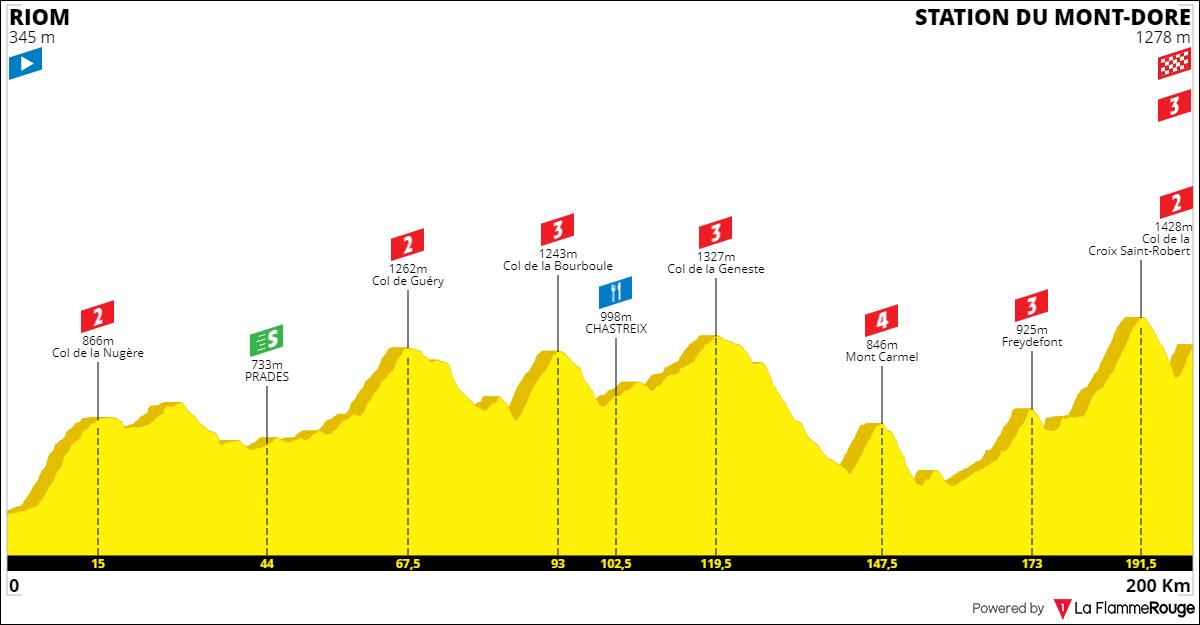 Tracez le Tour de France 2021 191001092134122899