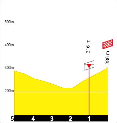 Tracez le Tour de France 2021 191001092446469026