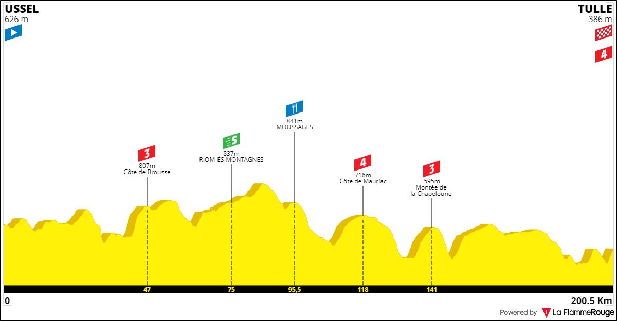 Tracez le Tour de France 2021 191001092449954268