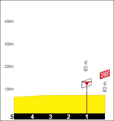 Tracez le Tour de France 2021 191001092743812752