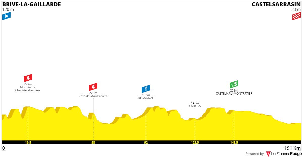 Tracez le Tour de France 2021 191001092747538680