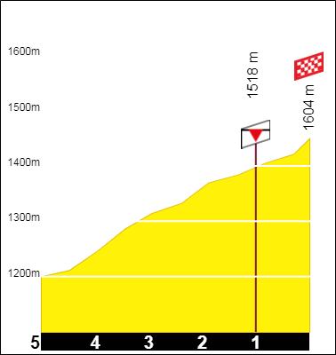 Tracez le Tour de France 2021 191001092945189903