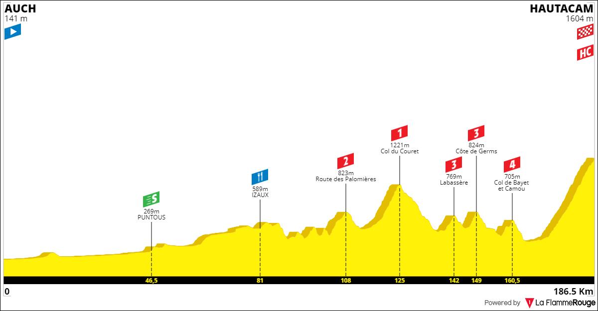 Tracez le Tour de France 2021 19100109295327508