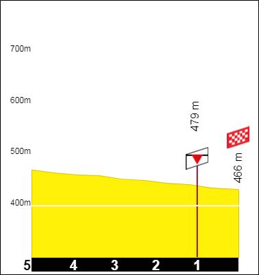 Tracez le Tour de France 2021 191001093311308769