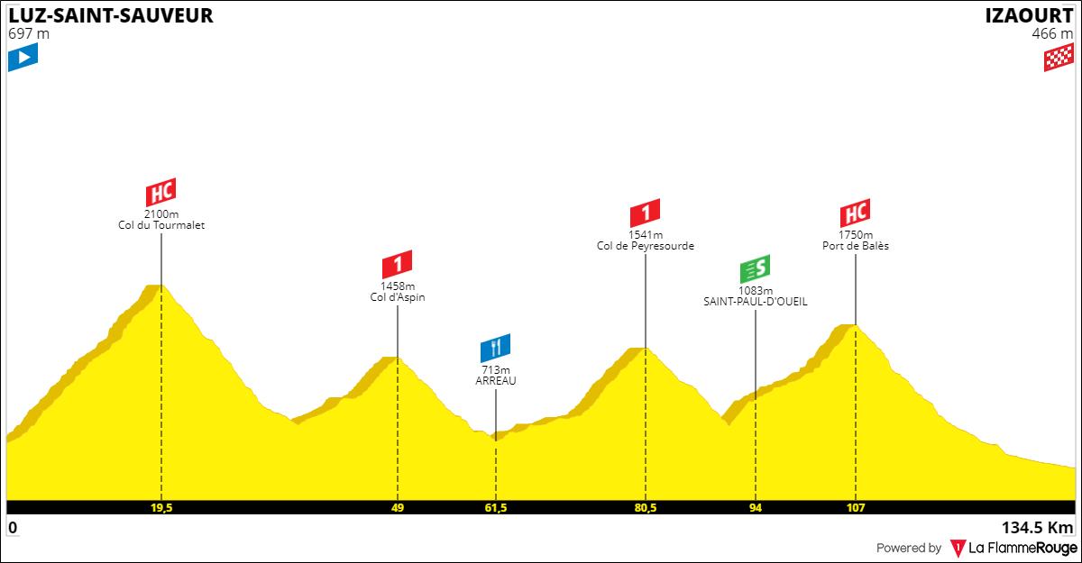 Tracez le Tour de France 2021 191001093315532546