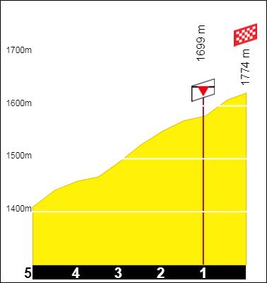 Tracez le Tour de France 2021 191001093647114935