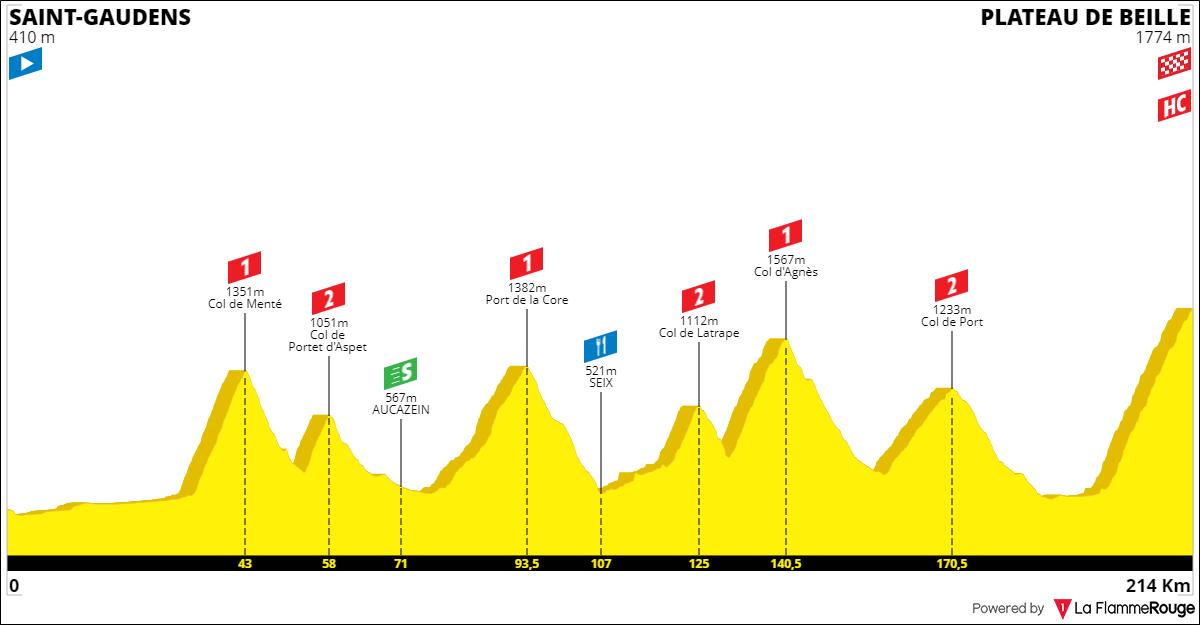 Tracez le Tour de France 2021 191001093652134048