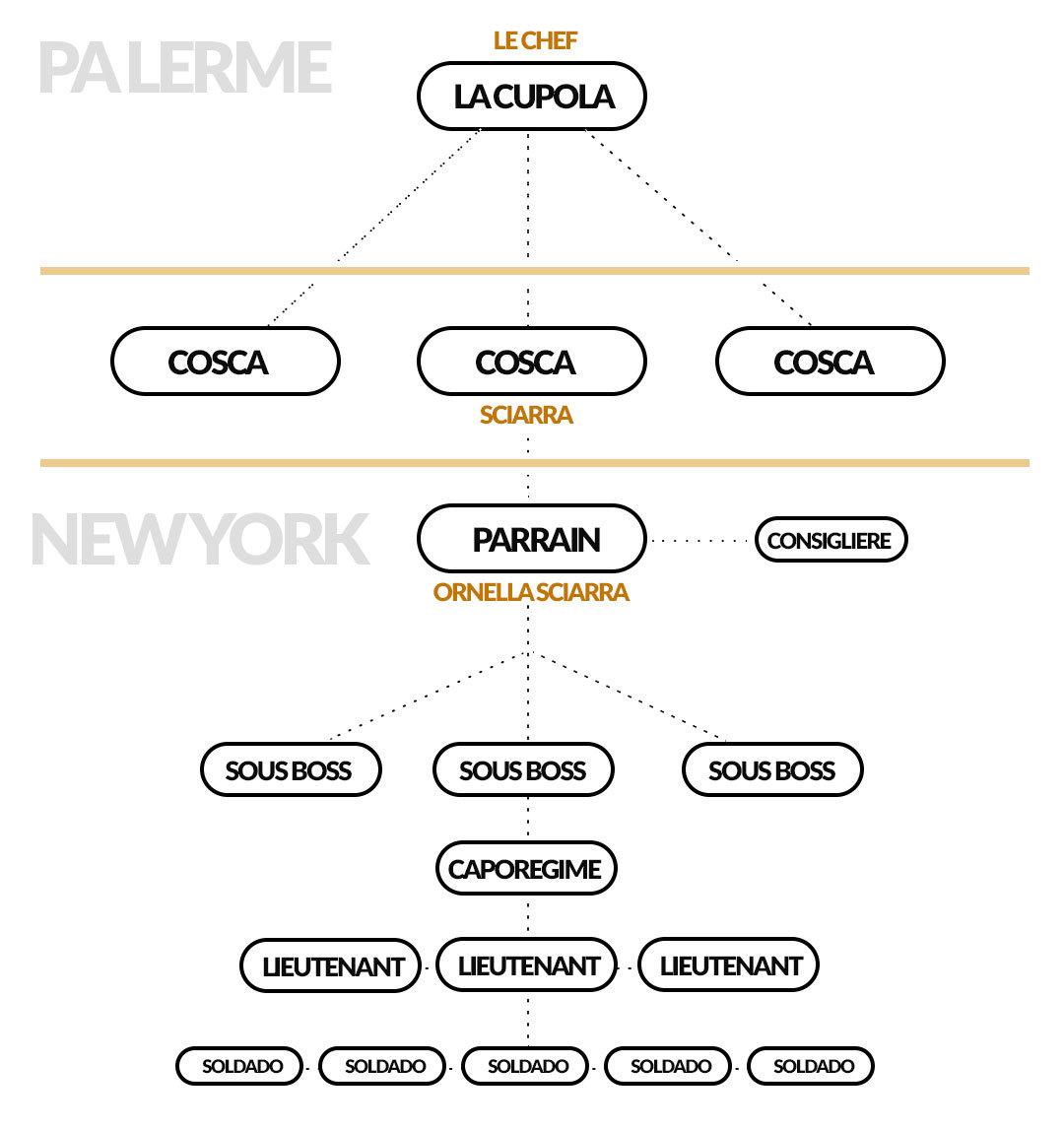 #Mafia italienne à NYC  191114054715270576