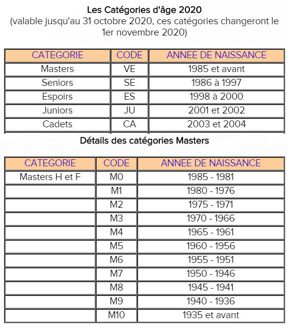 Cathégories d'ages