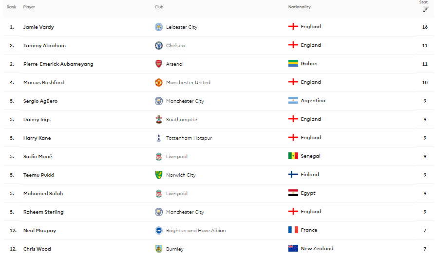 Angleterre - Barclays Premier League 2019 / 2020 191219015916390335