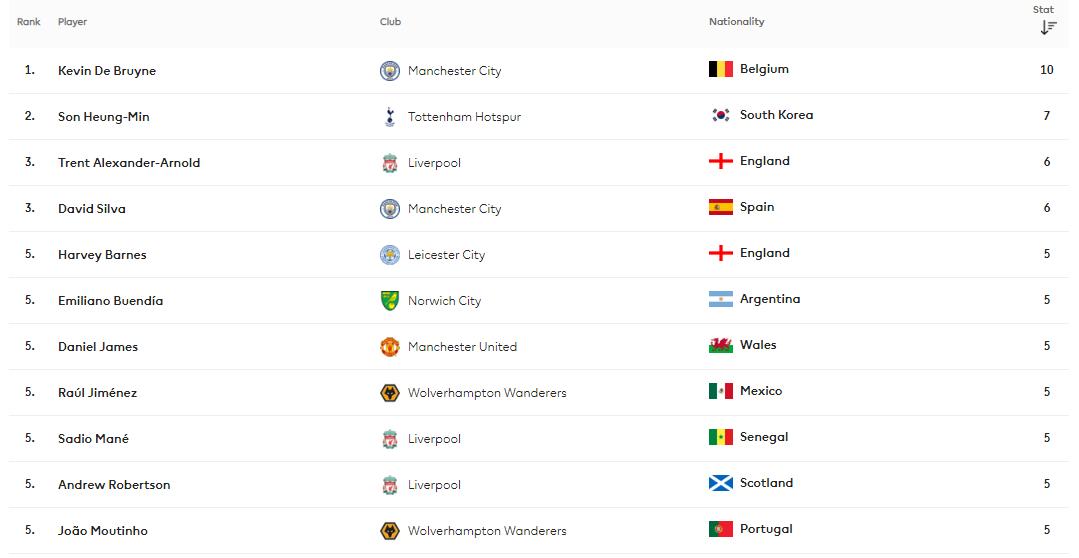 Angleterre - Barclays Premier League 2019 / 2020 191224121357934147