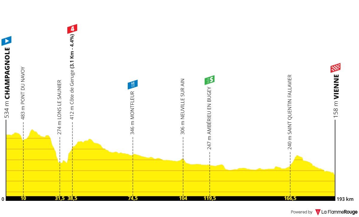 Concours] Tour de France 2022 - Résultats p.96 - Page 66 - Le laboratoire à parcours - Le Gruppetto - Forum de Cyclisme