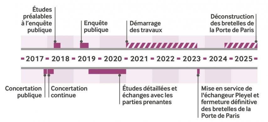 calendrier-echangeur-pleyel-porte-paris-a8-a1-mai-2019-854x390