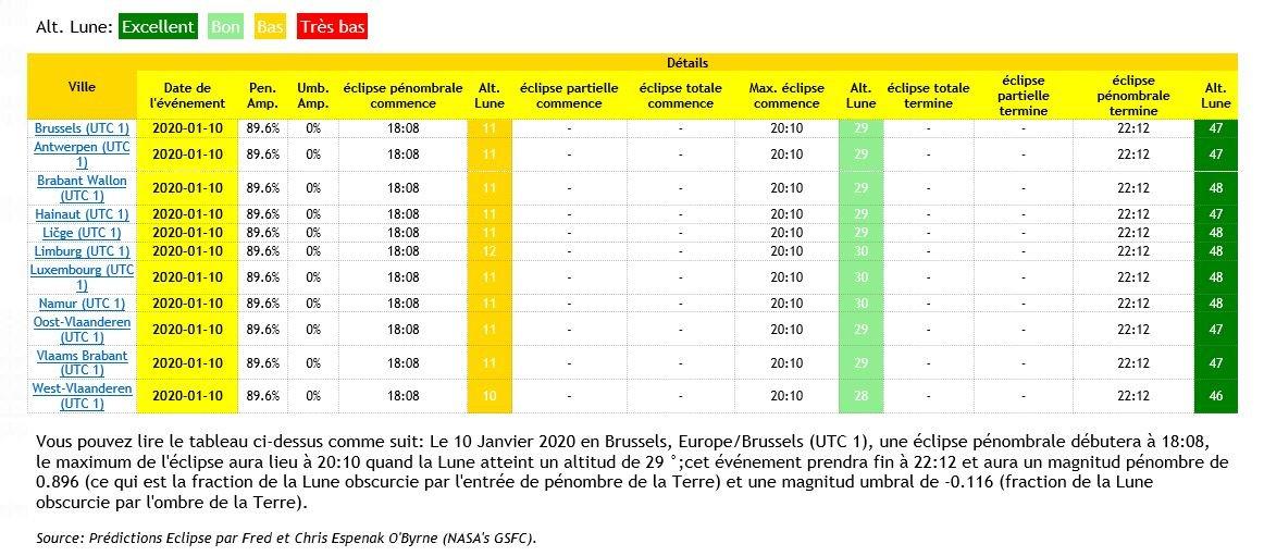 éclipse pénombrale le 10 Janvier 2020 (Belgique) 200107113934802145