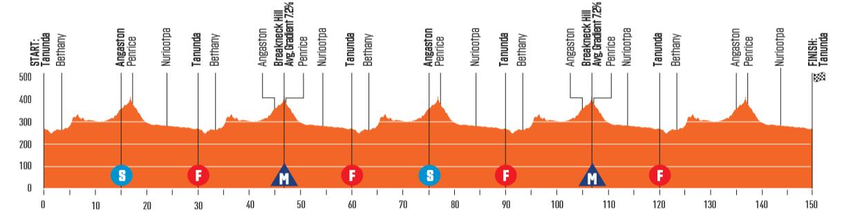 Santos Tour Down Under 200118102815400297