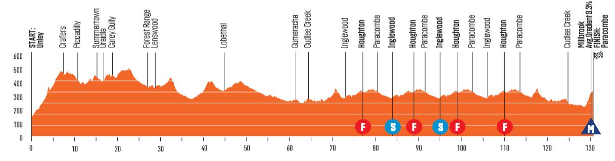 Santos Tour Down Under 20011810281674667