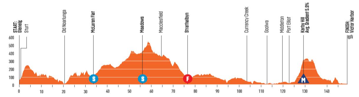 Santos Tour Down Under 200118102817431145