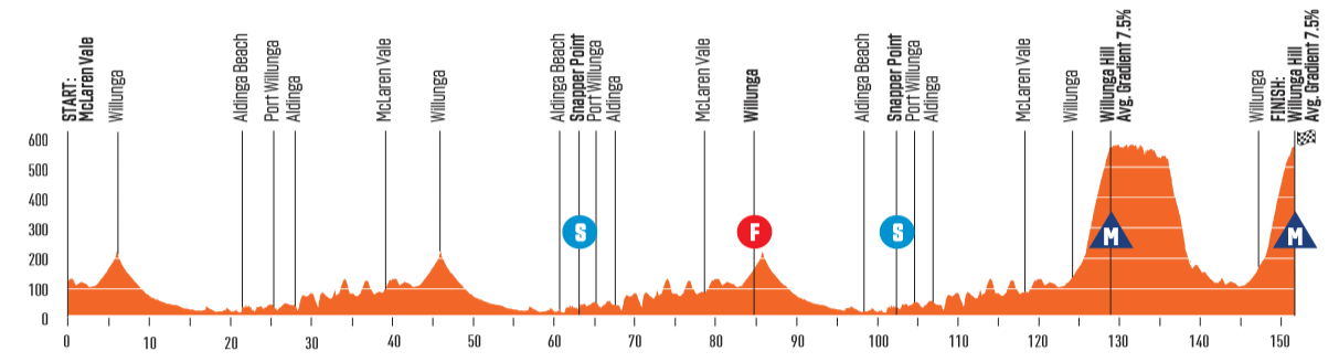 Santos Tour Down Under 200118102817797330