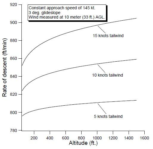 rate of descent versus tailwind