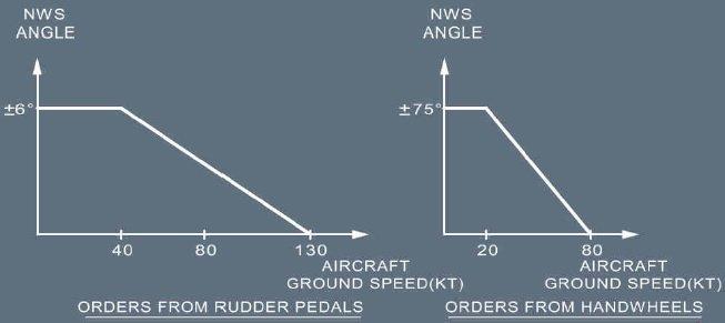 nws angle 1