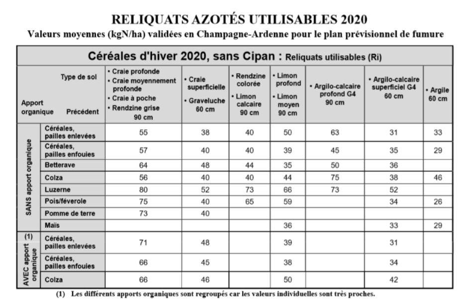 Reliquat donne 0 unité N 200221113301210586