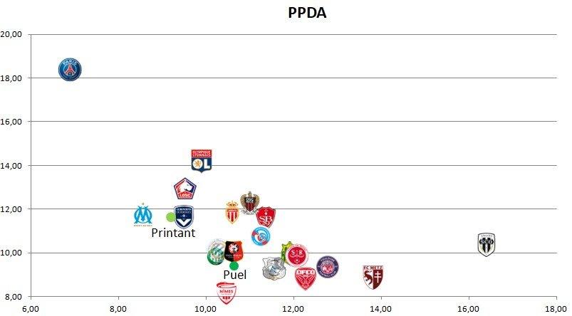 PPDA2