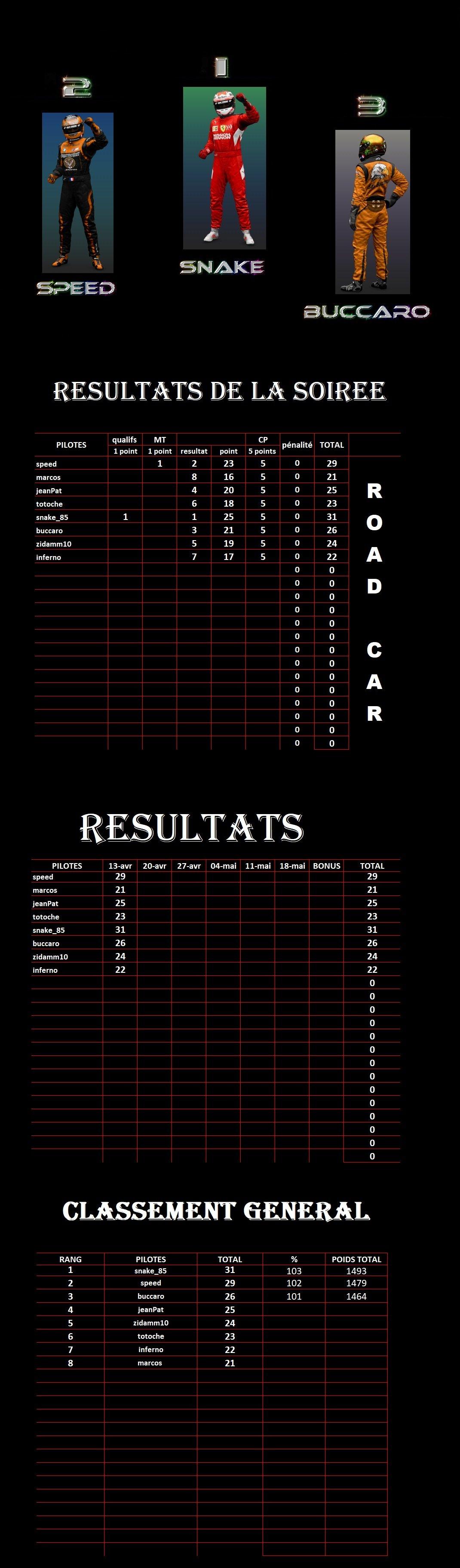 résultats 1ère manche championnat Gr3 Road Cars Séries 200414105002153201
