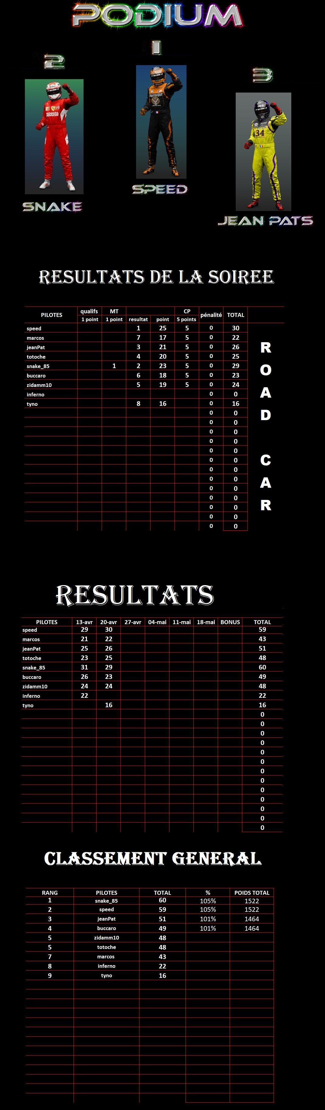 résultats 2ème manche championnat Gr3 Road Cars Séries 200421011118959085