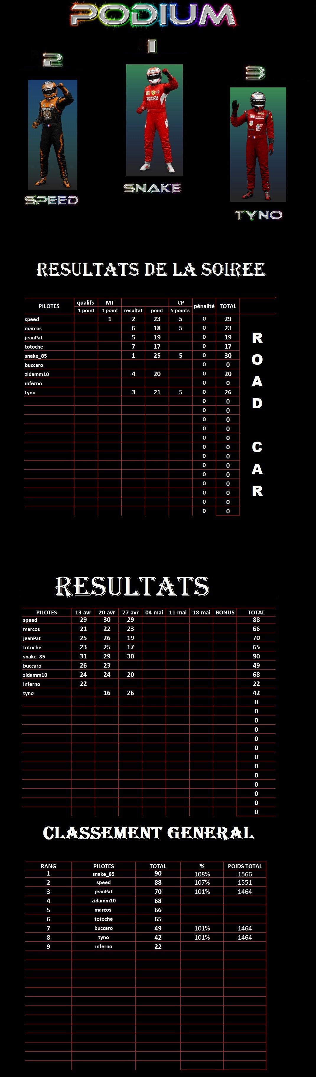 résultats 3ème manche championnat Gr3 Road Cars Séries 200428111530289775