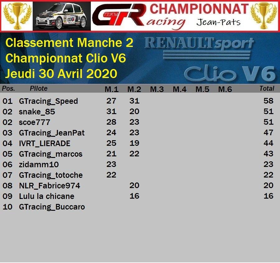 Résultats Manche 2 du Championnat Clio V6 e 30/04/2020 200501063807890444