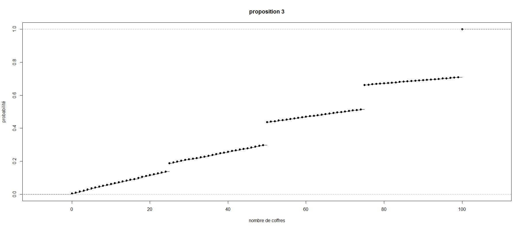 proposition3