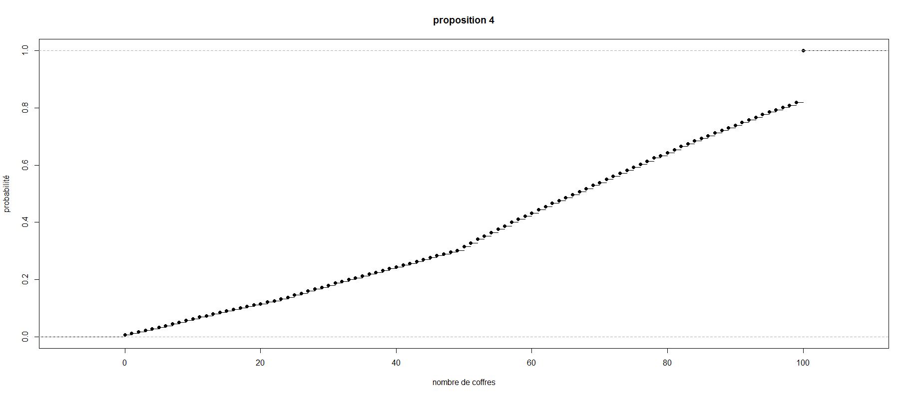 proposition4
