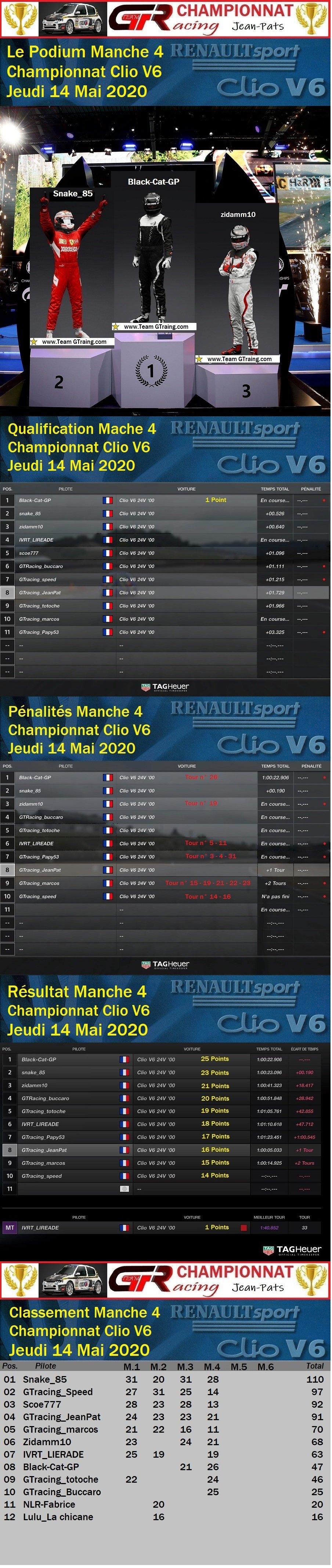 Résultat Manche 4 du Championnat Clio V6 le 14/05/2020 200517075415202041