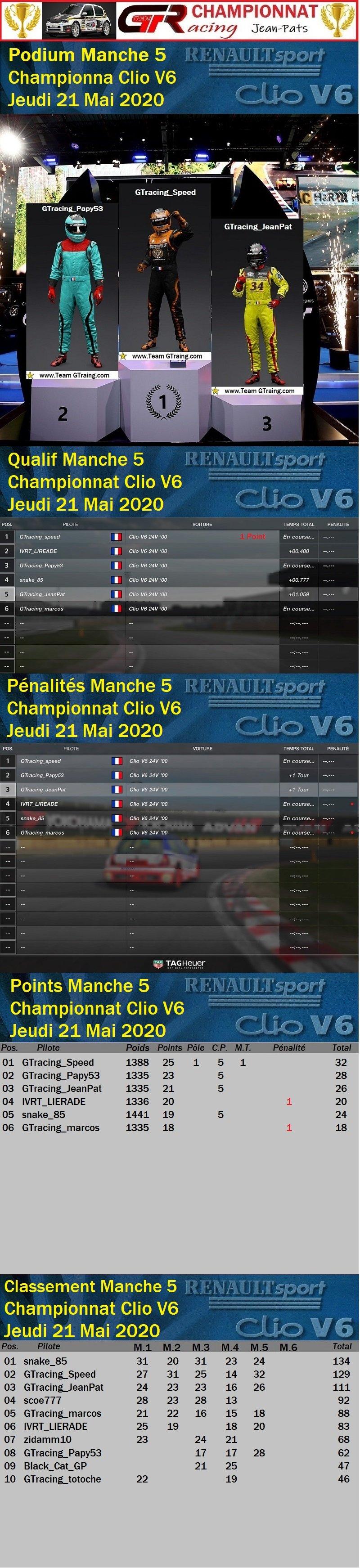 Résultat Manche 5 du Championnat Clio V6 le 21/05/2020 200525062614740003
