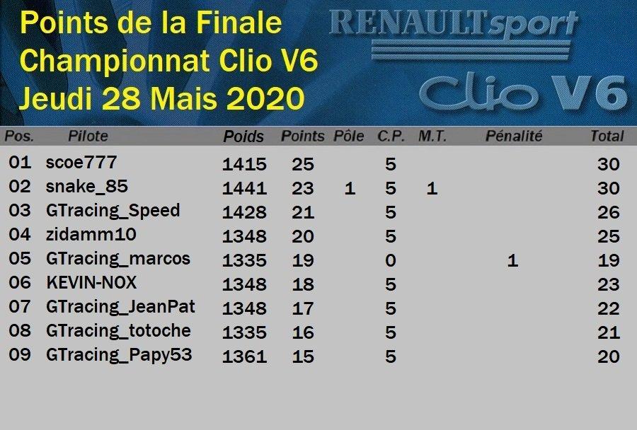 Résultats de la Finale du Championnat Clio V6 28/05/2020 200530032900849448