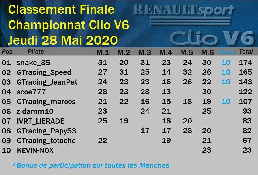 Résultats de la Finale du Championnat Clio V6 28/05/2020 200530032928220772