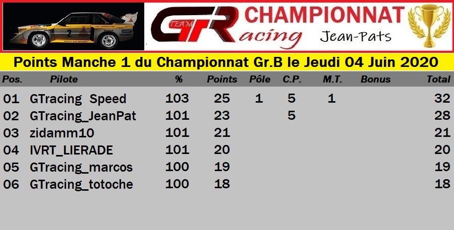 Résultats Manche 1 du Championnat Gr.B le Jeudi 04 Juin 2020 200605061154237086