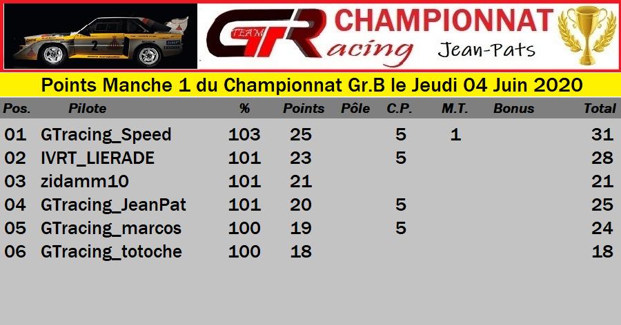 Résultats Manche 1 du Championnat Gr.B le Jeudi 04 Juin 2020 20060506124648327