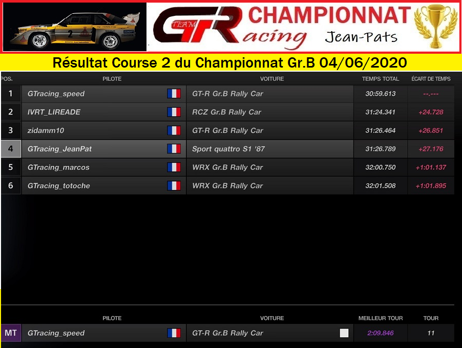 Résultats Manche 1 du Championnat Gr.B le Jeudi 04 Juin 2020 200605061654271692