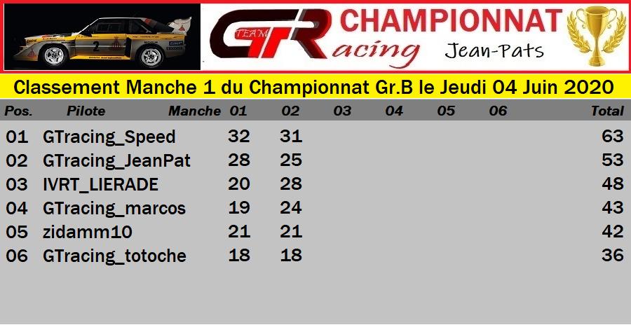 Résultats Manche 1 du Championnat Gr.B le Jeudi 04 Juin 2020 200605061947216383
