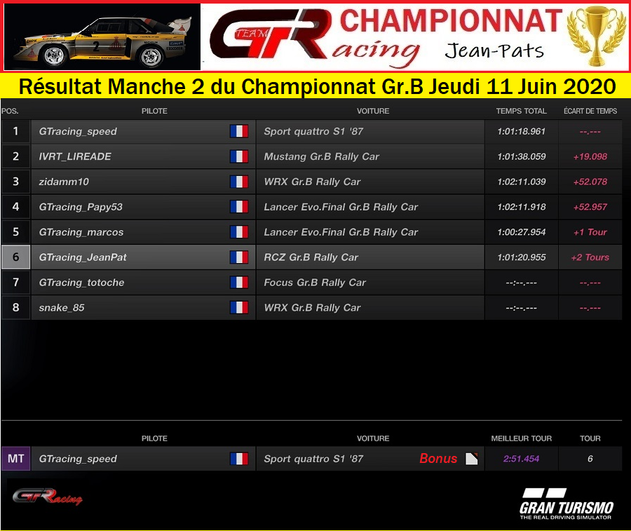 Résultat Manche 2 du Championnat Gr.B Jeudi 11 Juin 2020 200612034301122270