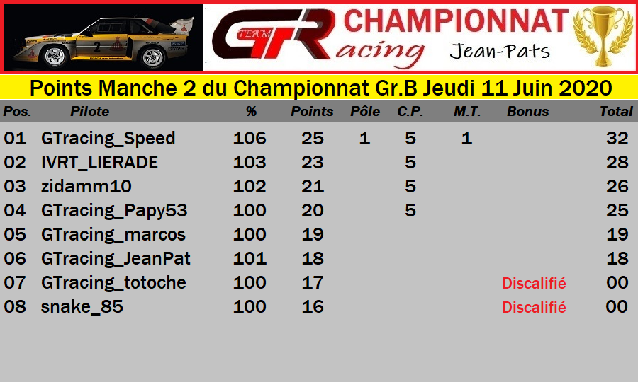 Résultat Manche 2 du Championnat Gr.B Jeudi 11 Juin 2020 200612034452269251