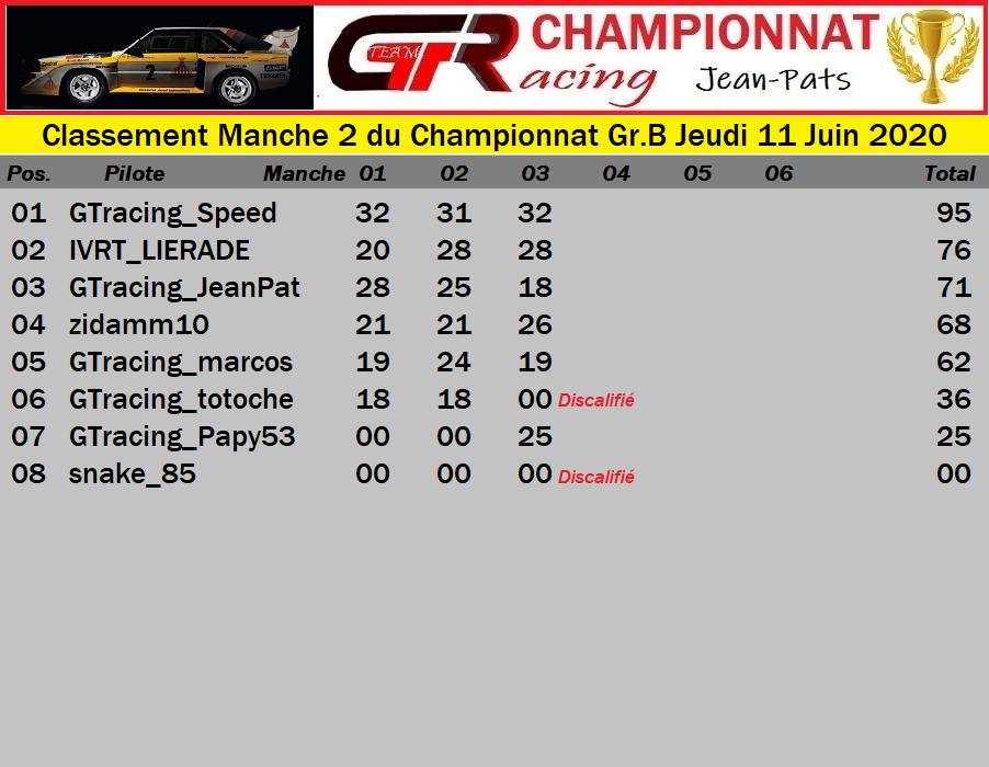Résultat Manche 2 du Championnat Gr.B Jeudi 11 Juin 2020 200612034611251406