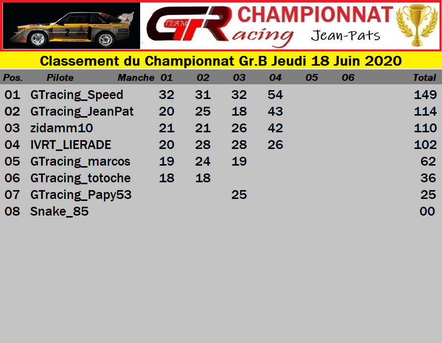 Résultats Manche 3 du Championnat Gr.B Jeudi 18 Juin 2020 200619052102627370