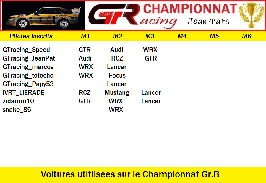 Résultats Manche 3 du Championnat Gr.B Jeudi 18 Juin 2020 200619052130470811