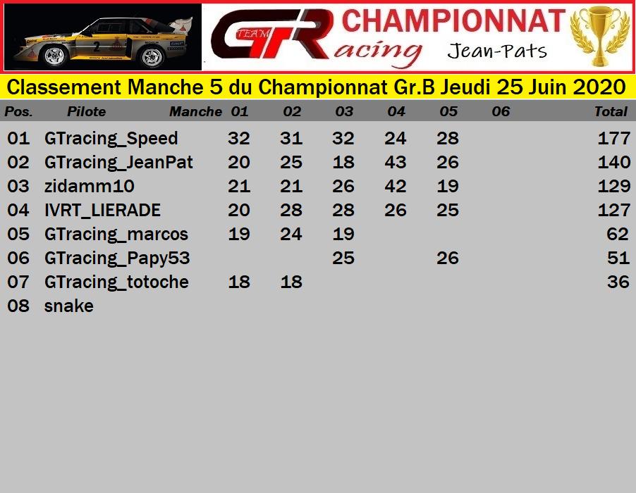 Résultats Manche 5 du Championnat Gr.B Jeudi 25 Juin 2020 200626124948449720