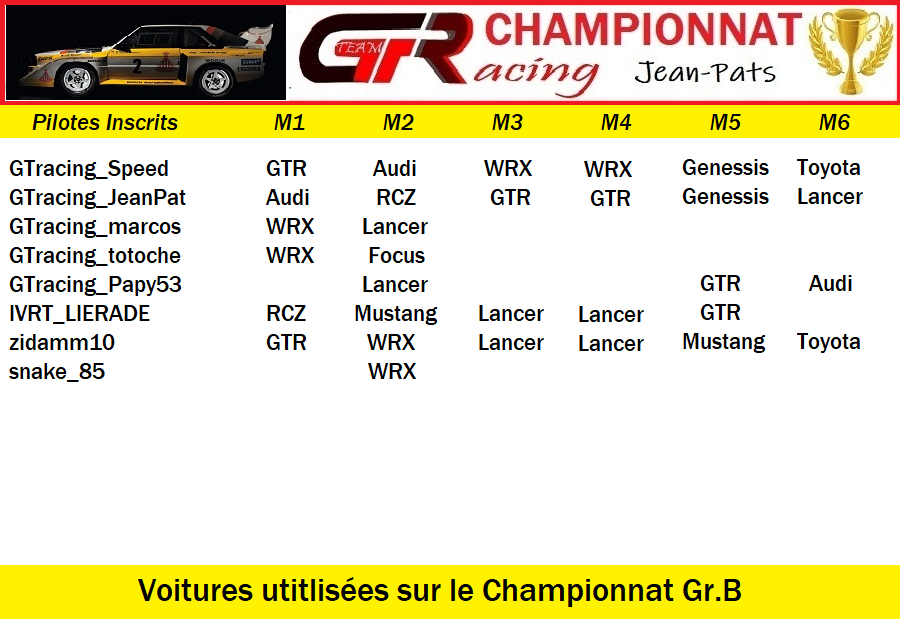 Résultats Manche 6 du Championnat Gr.B Jeudi 02 Juillet 2020 200703015520197036